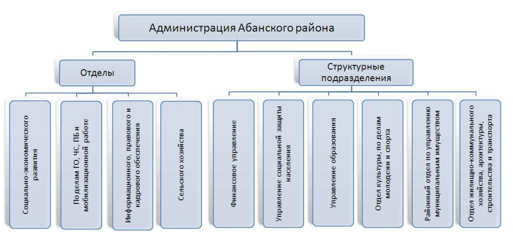 Структура администрации и